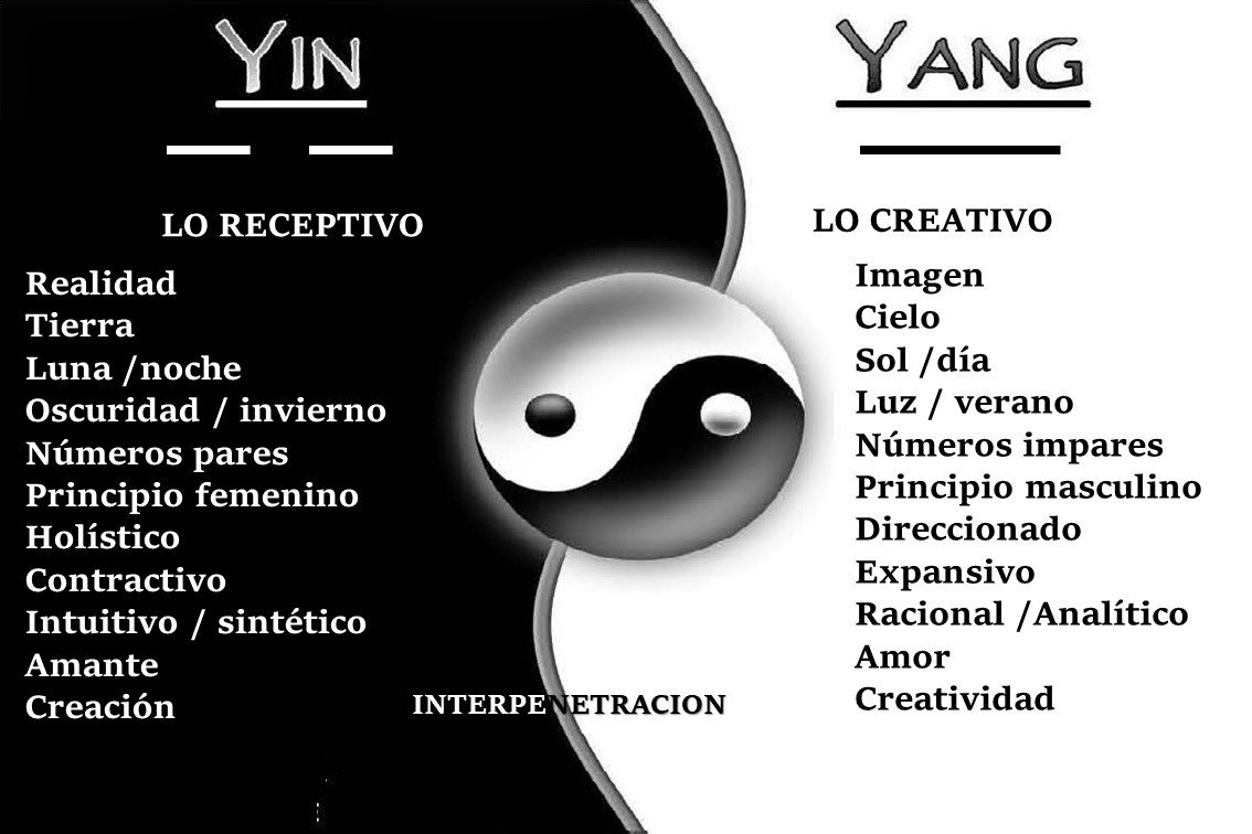 I Ching On Line Perú Ecuador Colombia Venezuela