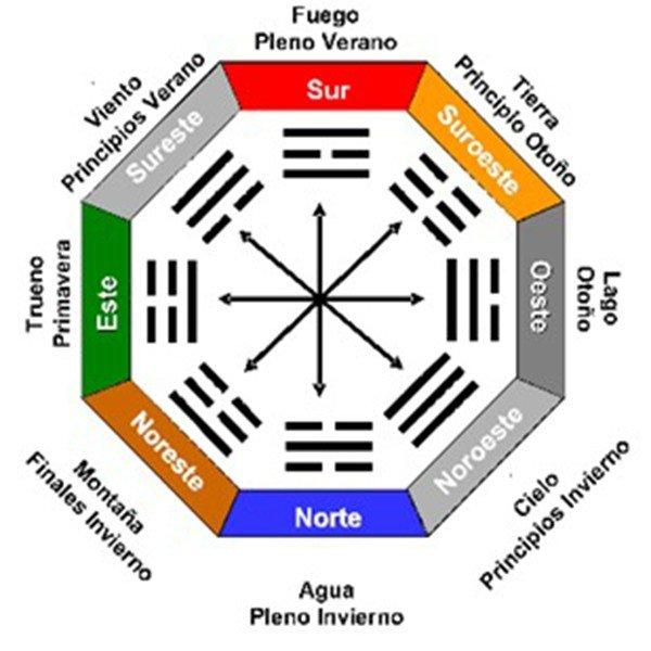 27.- Hexagrama 27 Las Comisuras de la Boca La Nutrición